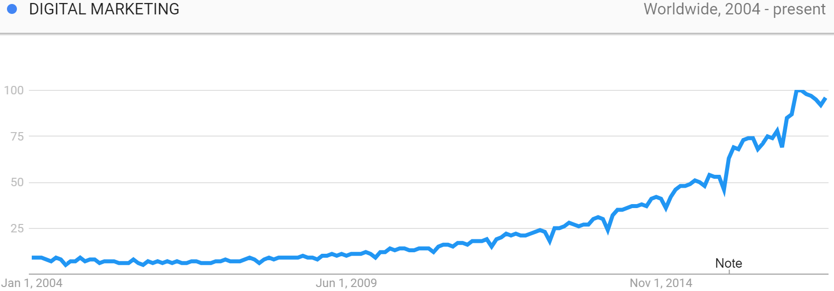 "Google Trends chart showing search interest for ""Digital Marketing"" since 2004. Useful for digital marketers."