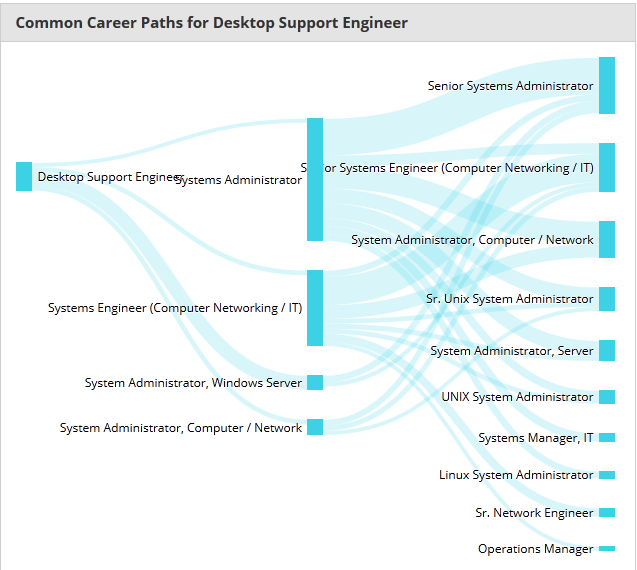 it desktop engineer support career path manager